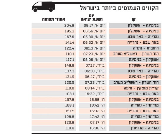 הקווים העמוסים ביותר בישראל